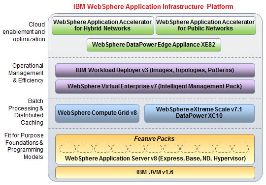 IBM_AI_platform