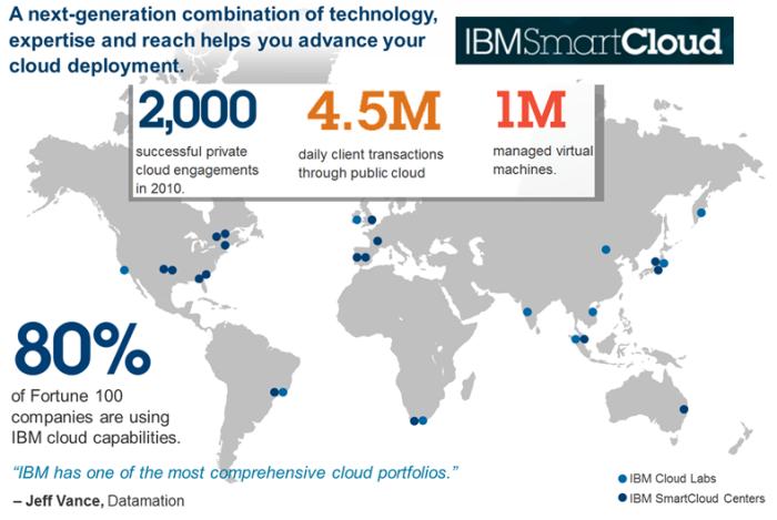 smart_cloud