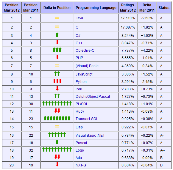 TIOBE programming language popularity index