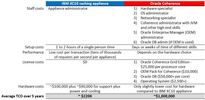 XC10-costs