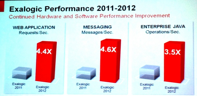 exalogic-performance-improvement