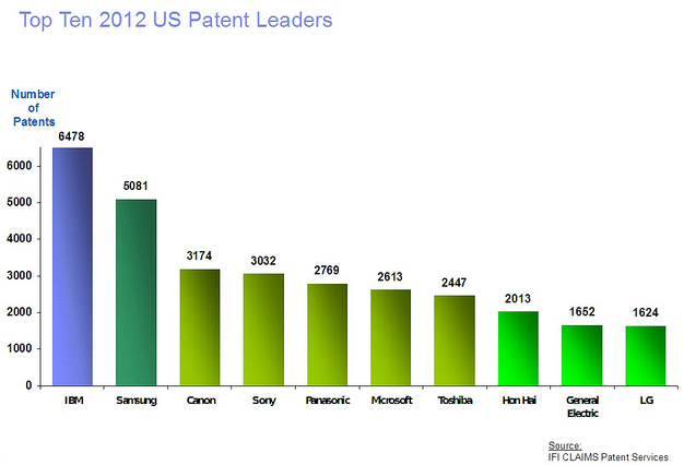 top 10 us patent leaders