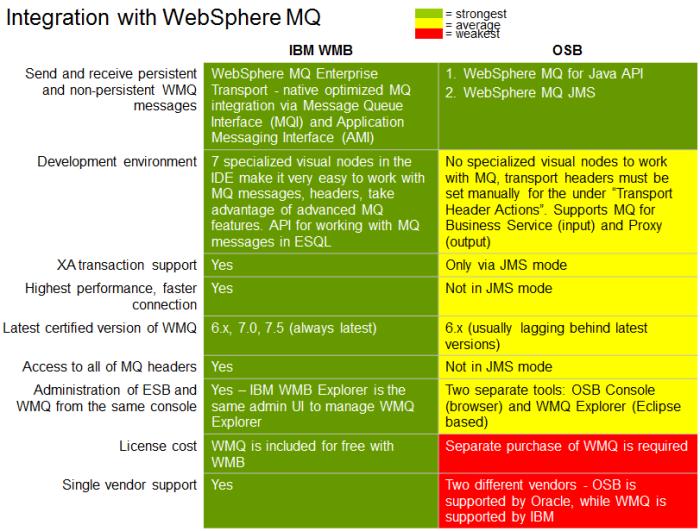 integration-w-WMQ