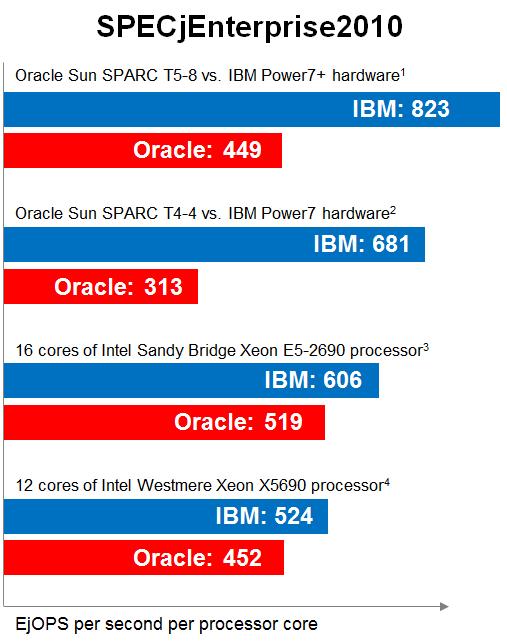 WebLogic 12c on Oracle SPARC T5-8 delivers half the
