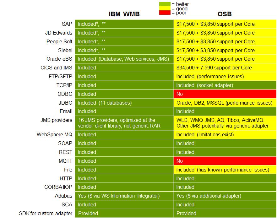 WebSphere Message Broker vs  Oracle Service Bus: comparison
