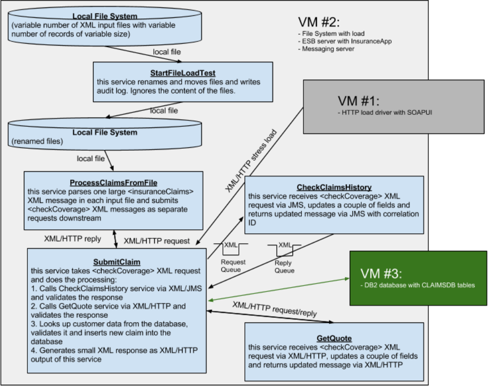 how to find the ports being used in your vm