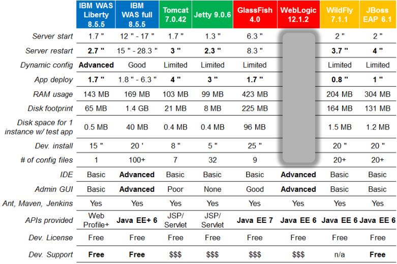 JavaEE_servers_compared