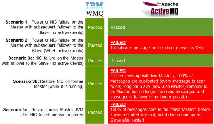 failover_summary
