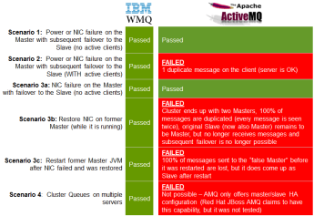 failover_summary