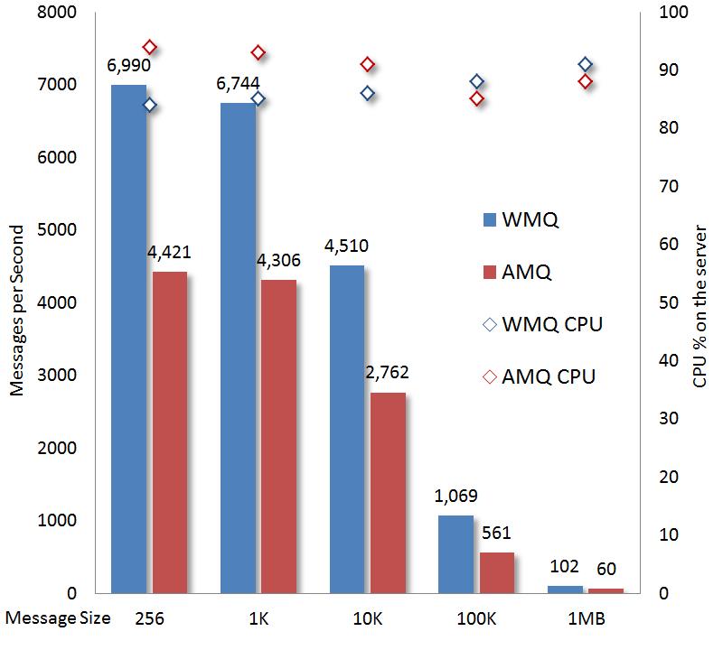 WebSphere MQ 7 5 and Apache ActiveMQ 5 9 performance