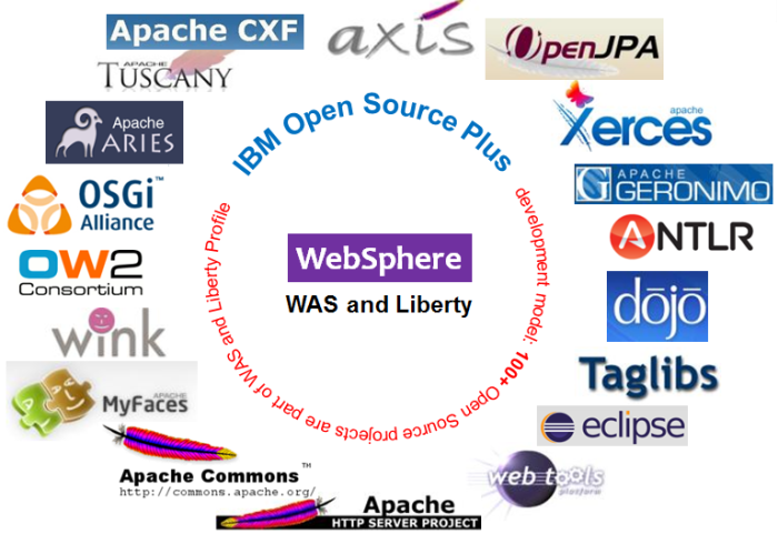 was-Opensource