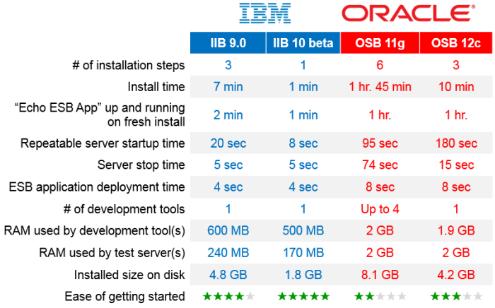 iib_vs_osv_install