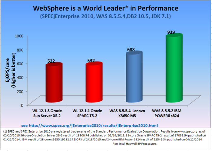 Performance – IBM Advantage Blog