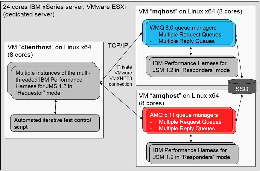 IBM MQ vs  Apache ActiveMQ performance comparison update