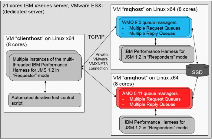 mq vs amq performance configuration