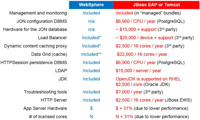 WAS and JBoss licensed components