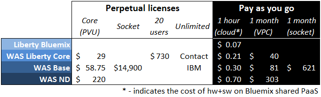 WAS license costs