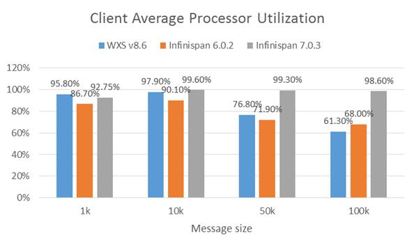 WXSvsInfinispanClientAvgProcUtil_Apr_9_2015e