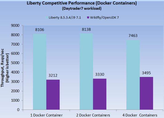 DayTrader on Docker