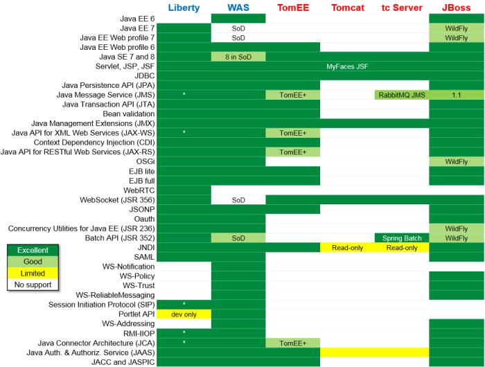 api-support-in-websphere-liberty-jboss-tomcat-tcserver-tomee4