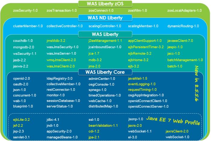 websphere-liberty-packaging