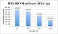 WXS_XIO_XM_onPowerS824