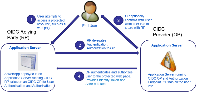 WebSphere Liberty makes it easier to build OpenID Connect security ...