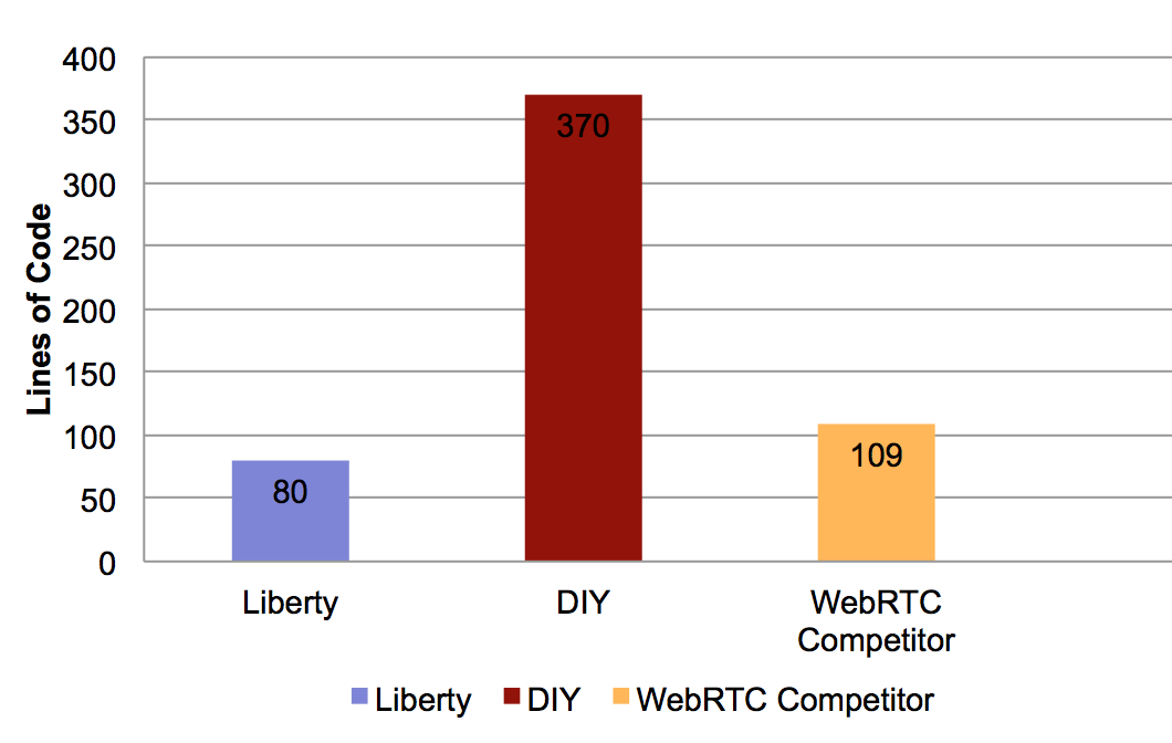 Building WebRTC services with WebSphere Liberty, Tomcat and WildFly