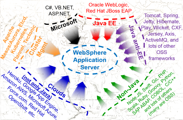 The state of WebSphere Application Server business – Why