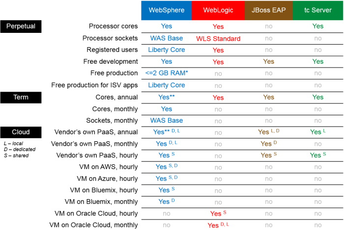 WebSphere WebLogic JBoss Tomcat license types