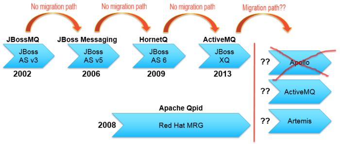 activemq-roadmap