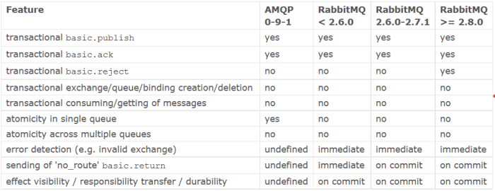 rabbitmq_transactions